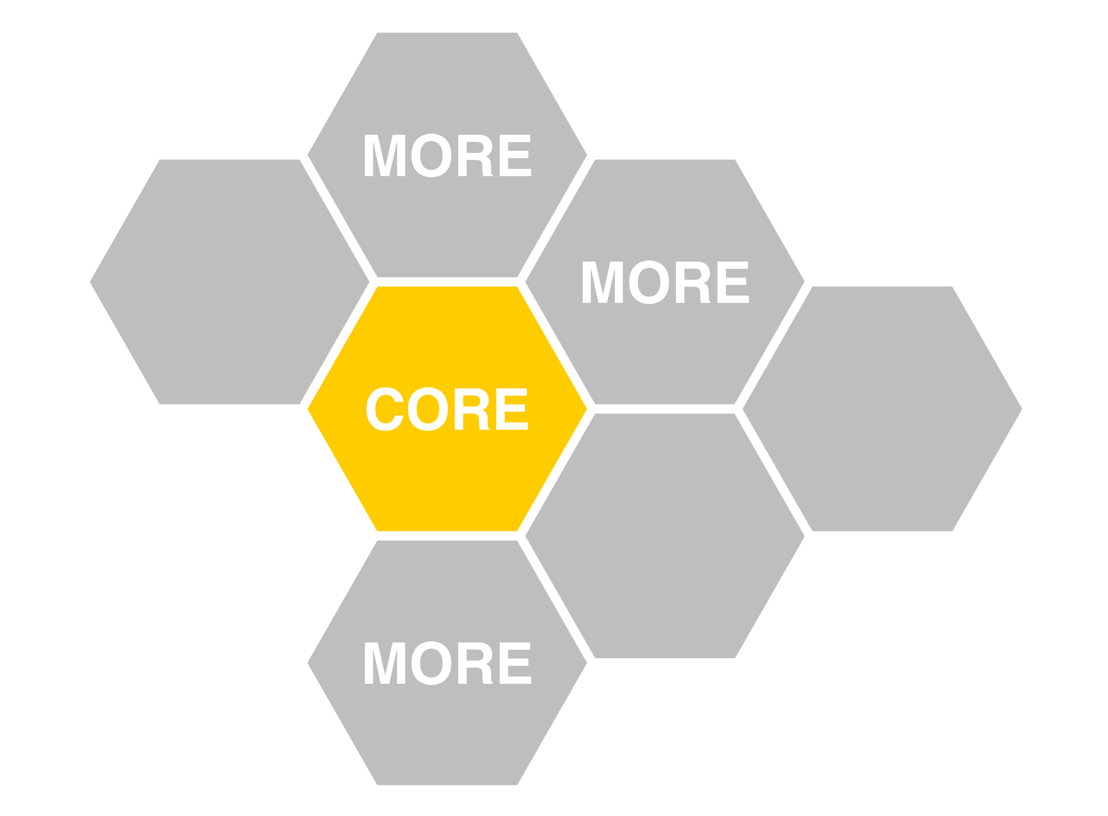Core & More: An opportunity for smarter corporate.