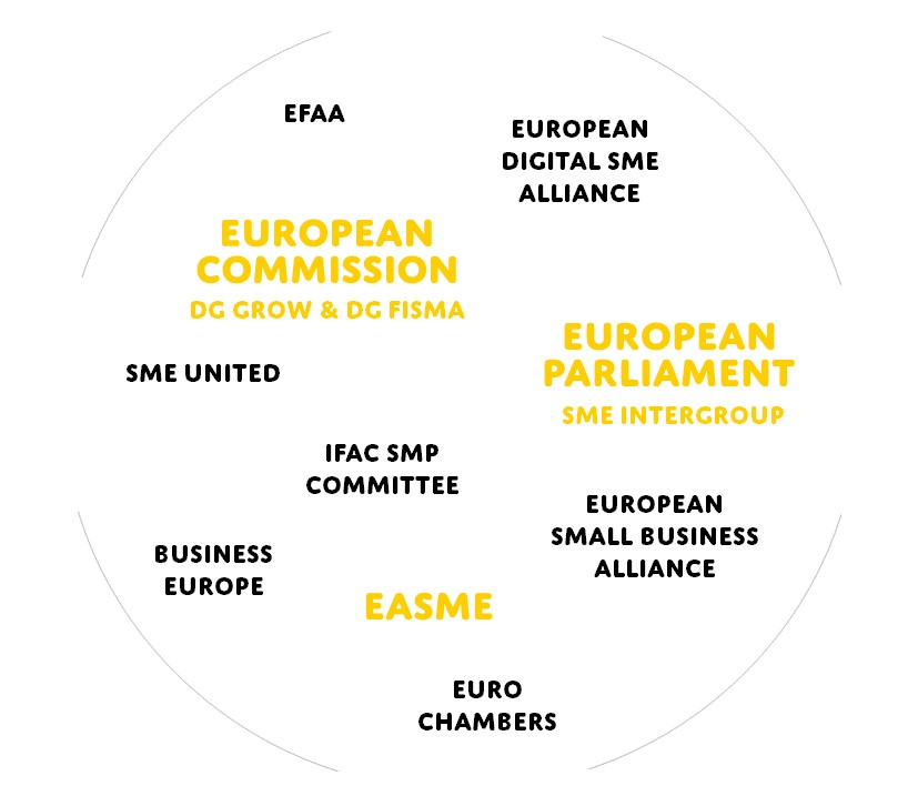 SME stakeholders map