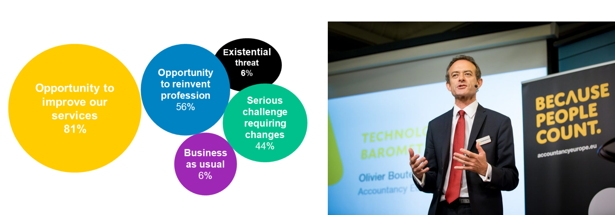 Technology Barometer Olivier Boutellis Taft
